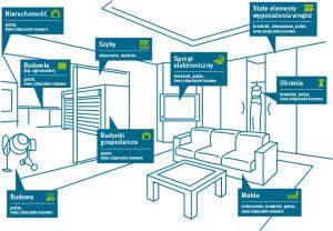 ubezpieczenie domow mieszkan